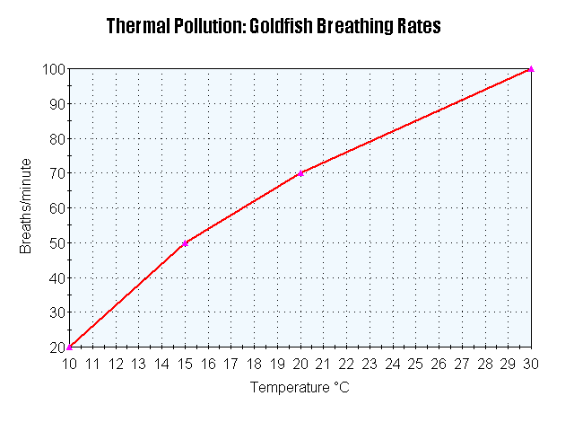 how does temperature affect respiration rates of fish Goldfish vs human respiration rate  how often do you think a fish would breathe if it also needed oxygen to keep itself warm  does a candle's temperature .